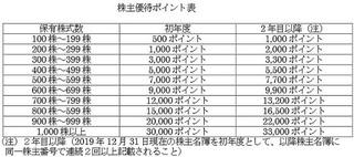 デイトナ 株主優待.JPG