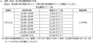 プロパティエージェント 株主優待.JPG